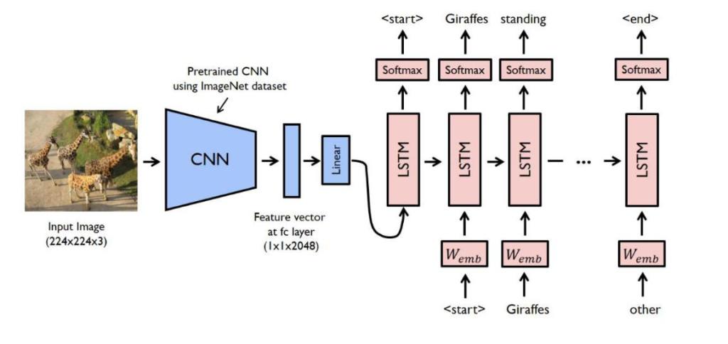 Image Captioning using Deep Learning