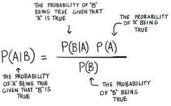 naive bayes from scratch
