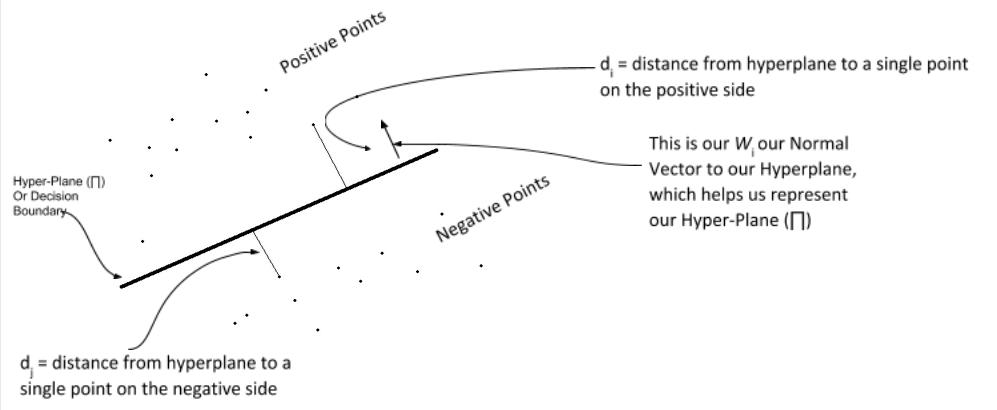 LOGISTIC REGRESSION FROM SCRATCH