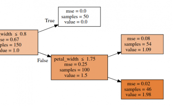 decision tree from scratch