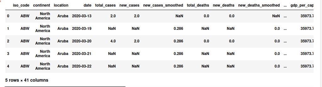 corona cases analysis & prediction