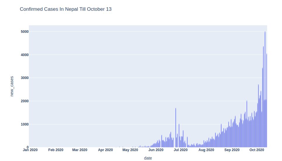 daily corona cases in nepal