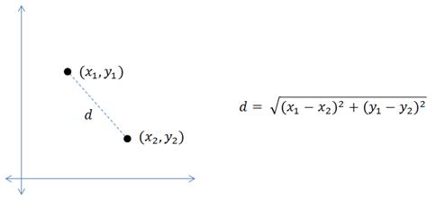 euclidean distance formula