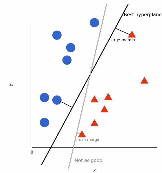 Selecting Hyperplane